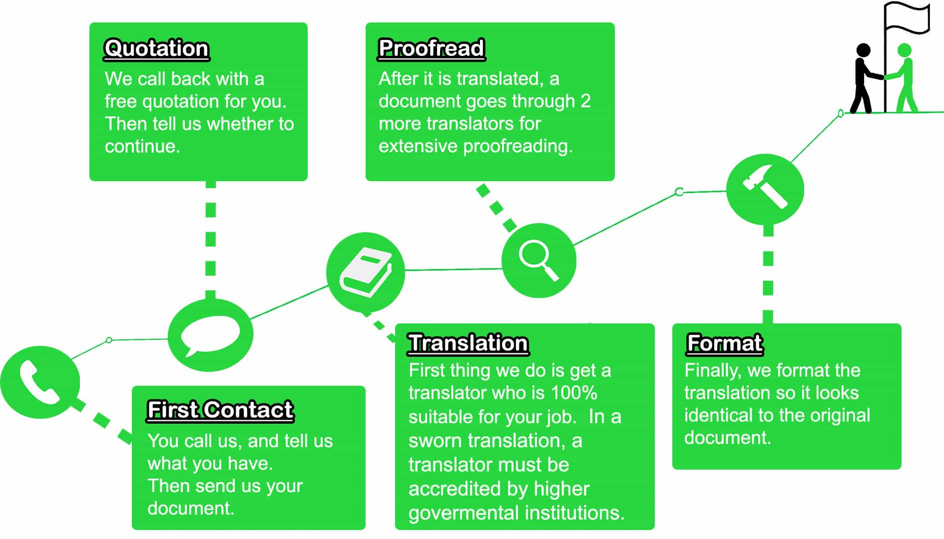 Sworn Translation Process Inforgraphic