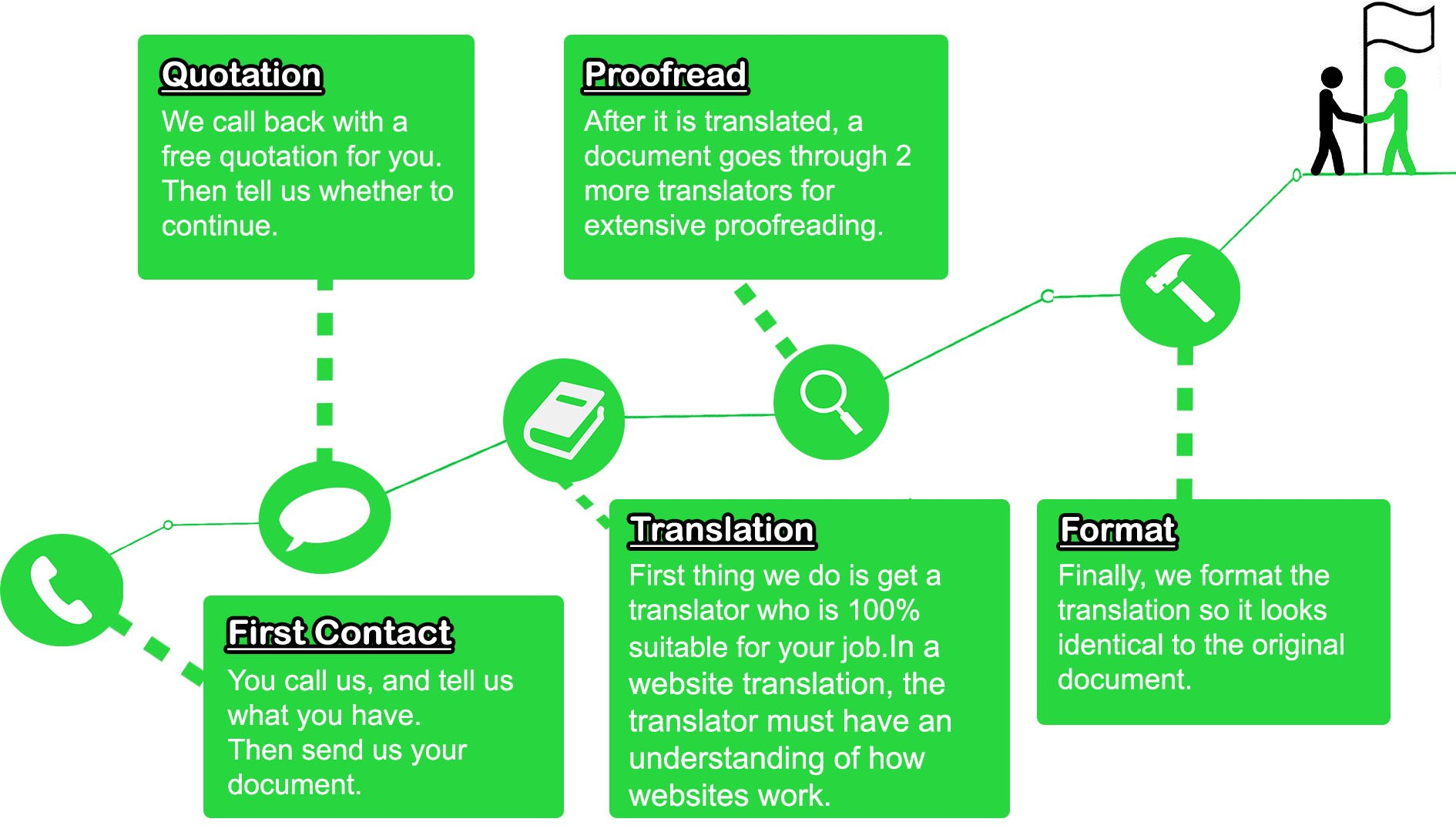 Website Translation Process Infographic